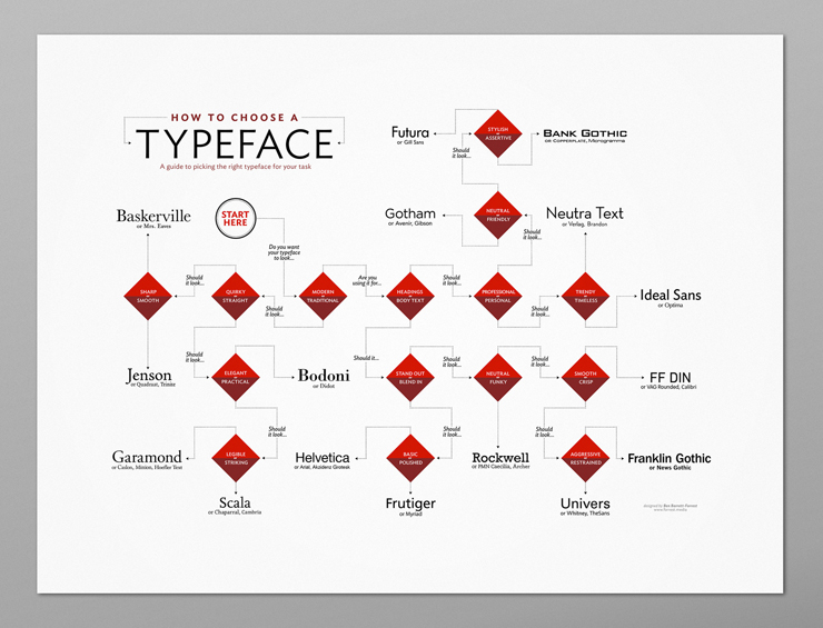 how_to_choose_a_typeface