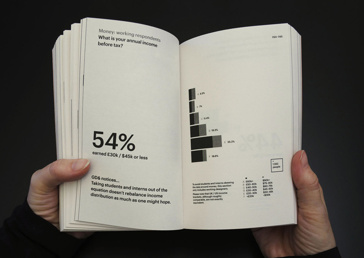 Graphic_Designers_Surveyed