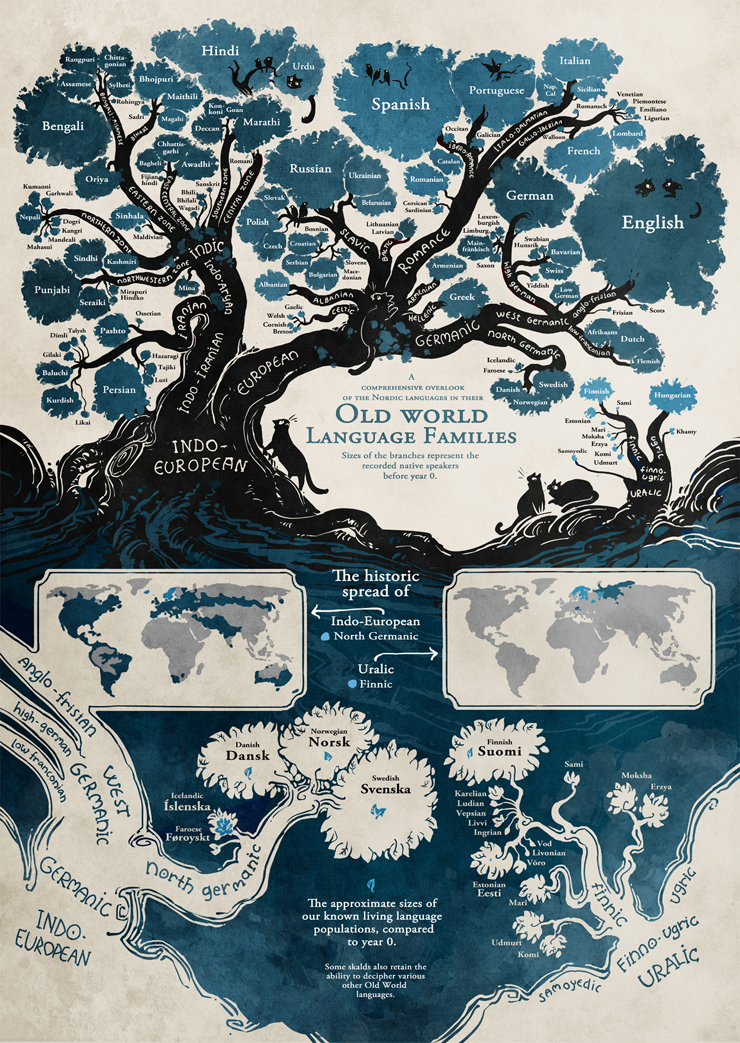 Language_Family_Tree