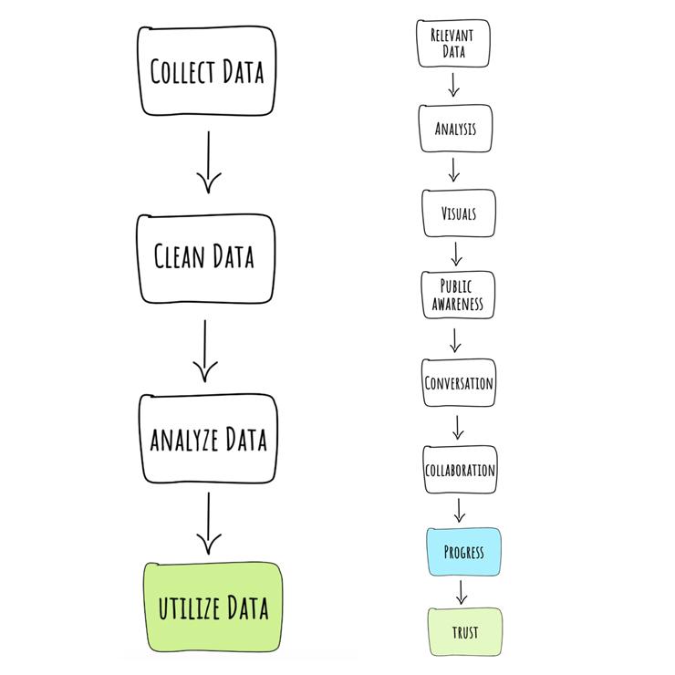 DataScienceForSocialImpact