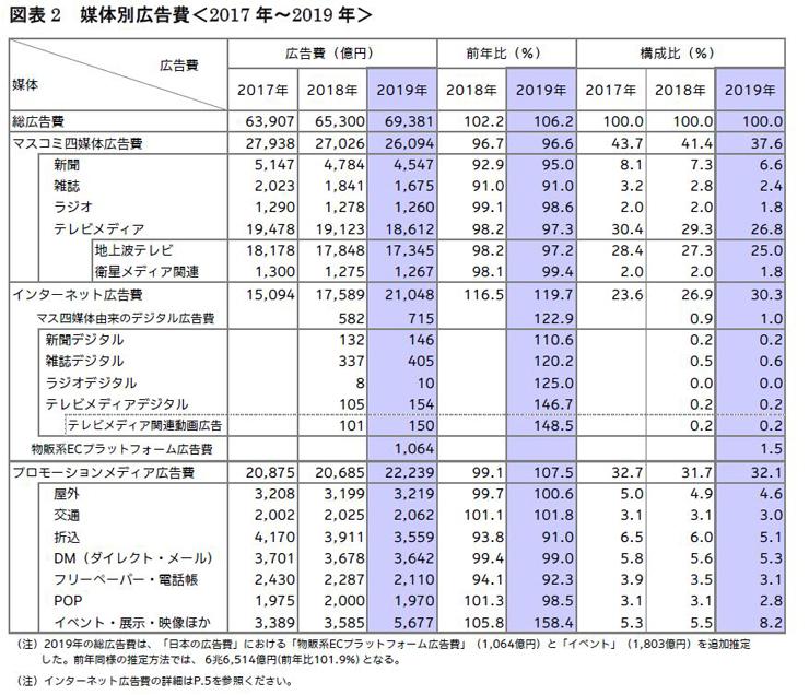 a日本のネット広告費が2兆円を超えてテレビ広告費を超えた