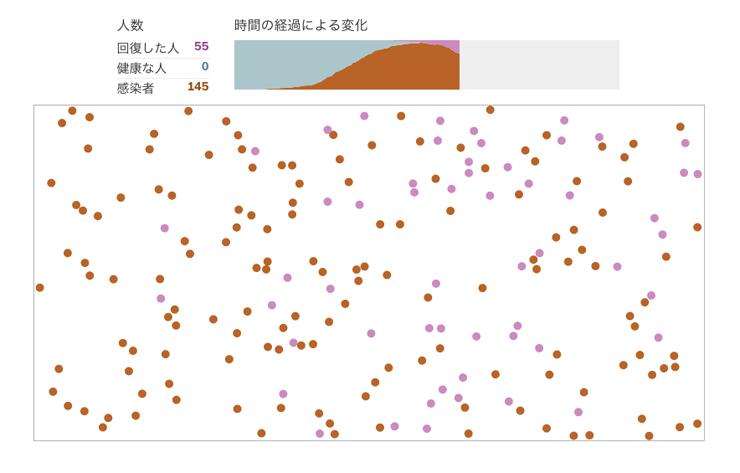 ワシントンポストのコロナウイルス感染拡大シミュレーションのグラフィック