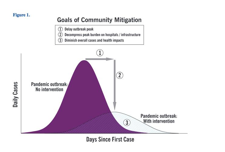 CDCによる感染ピークの緩和を呼びかけるデータビジュアル